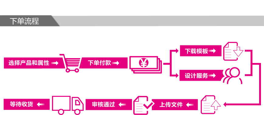 宣传单印刷、制作下单流程图。ininin_detail
