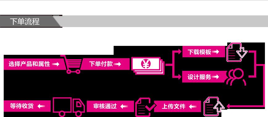 易拉寶印刷、制作下單流程圖。ininin_detail